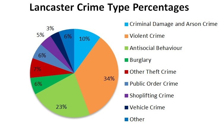 Lancaster crime rate by percentage pie chart