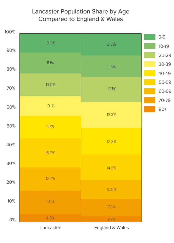 Lancaster Population graph