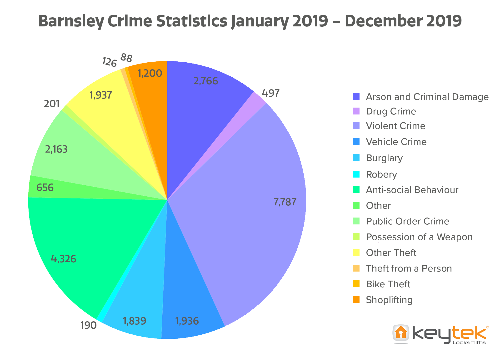 Crime stats for Barnsley 2019