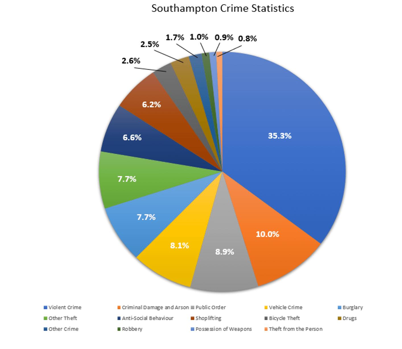 Southampton Crime Statistics