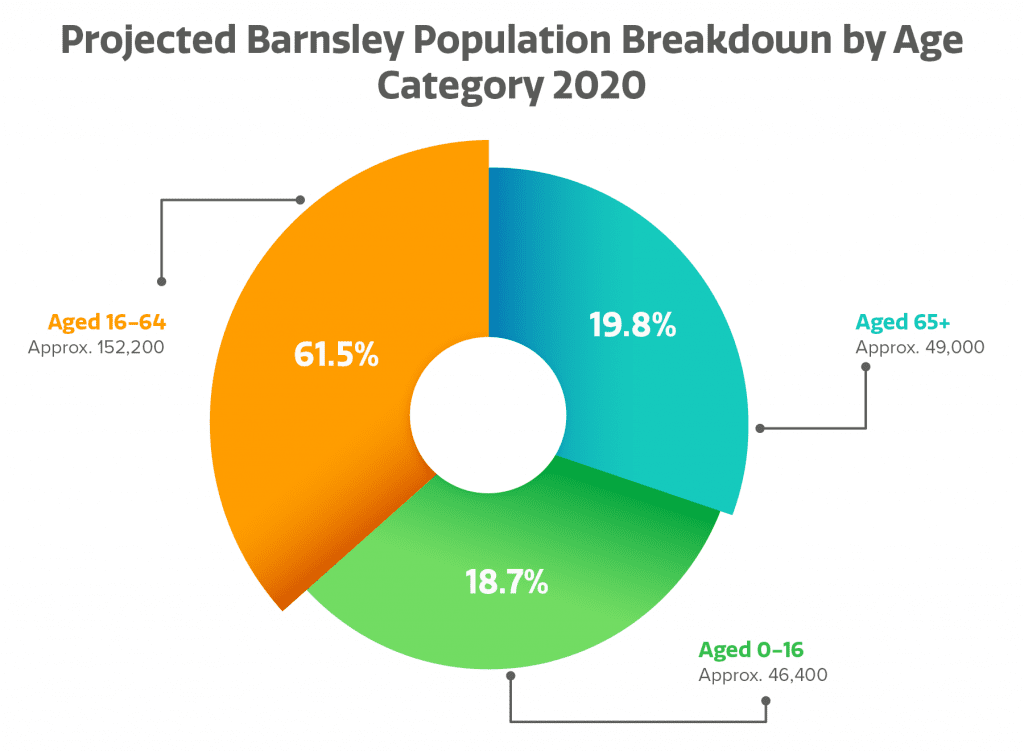 Barnsley Population Graphy projections for 2020