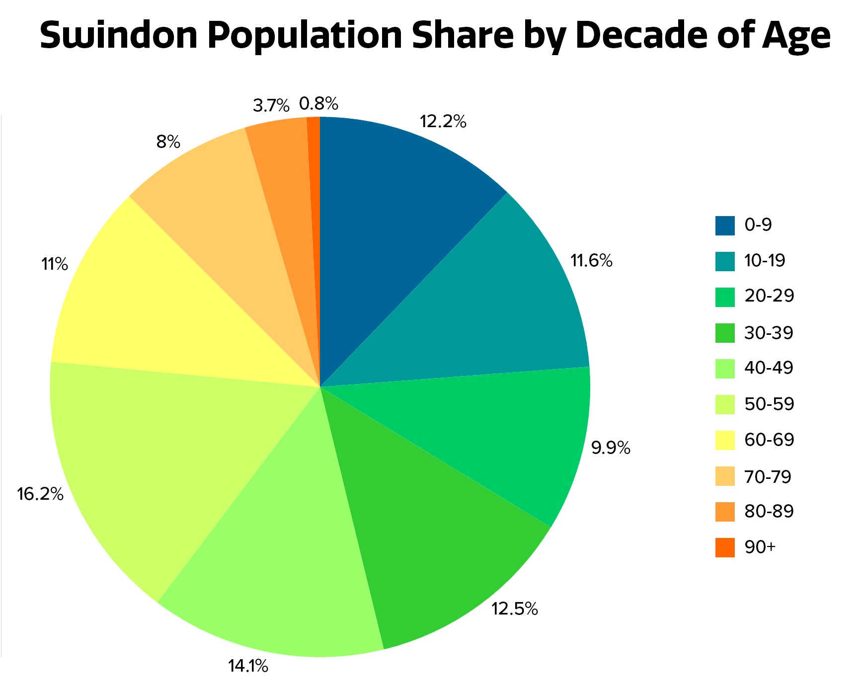 population share of swindon